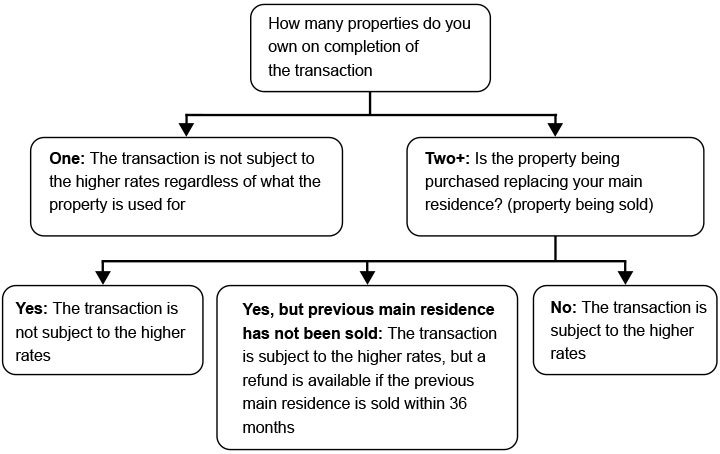 Stamp Duty Flow Diagram - Do I have to pay the higher rate of SDLT when purchasing